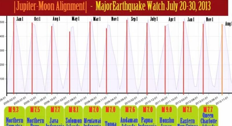 Planetary Alignment / Significant Earthquake Watch for the month of ...