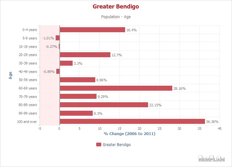 http://www.communityprofile.com.au/bendigo/population/age#!trend;i=0;c1=AY6_P;e=0;c0=AY6_P