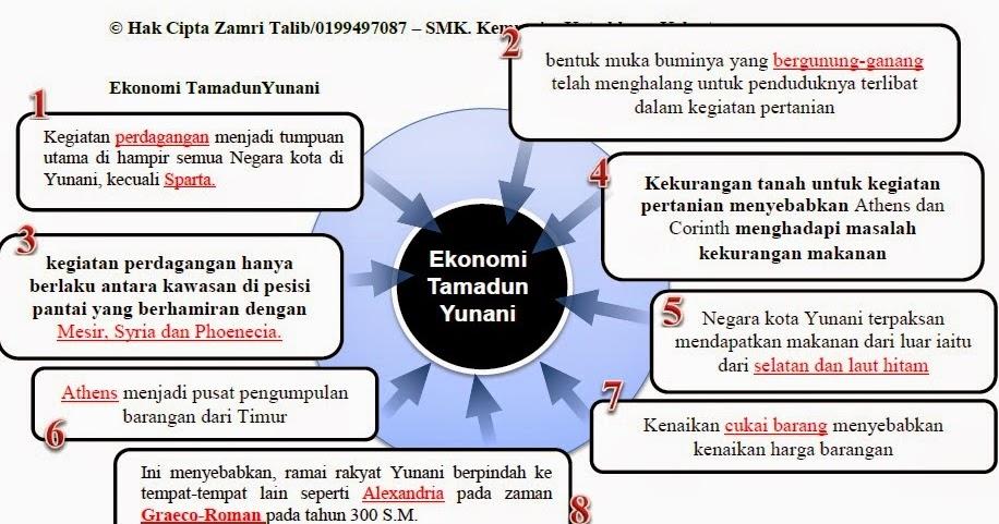 Cikgusejarahbaru : Cikgu Zamri Talib: Nota Ting 4 Bab 2 ; peningkatan