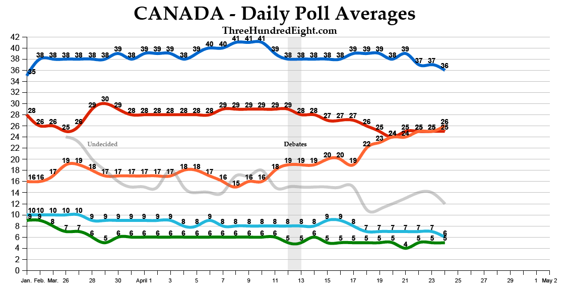 Opinion polling in the 2019 Canadian federal election ...