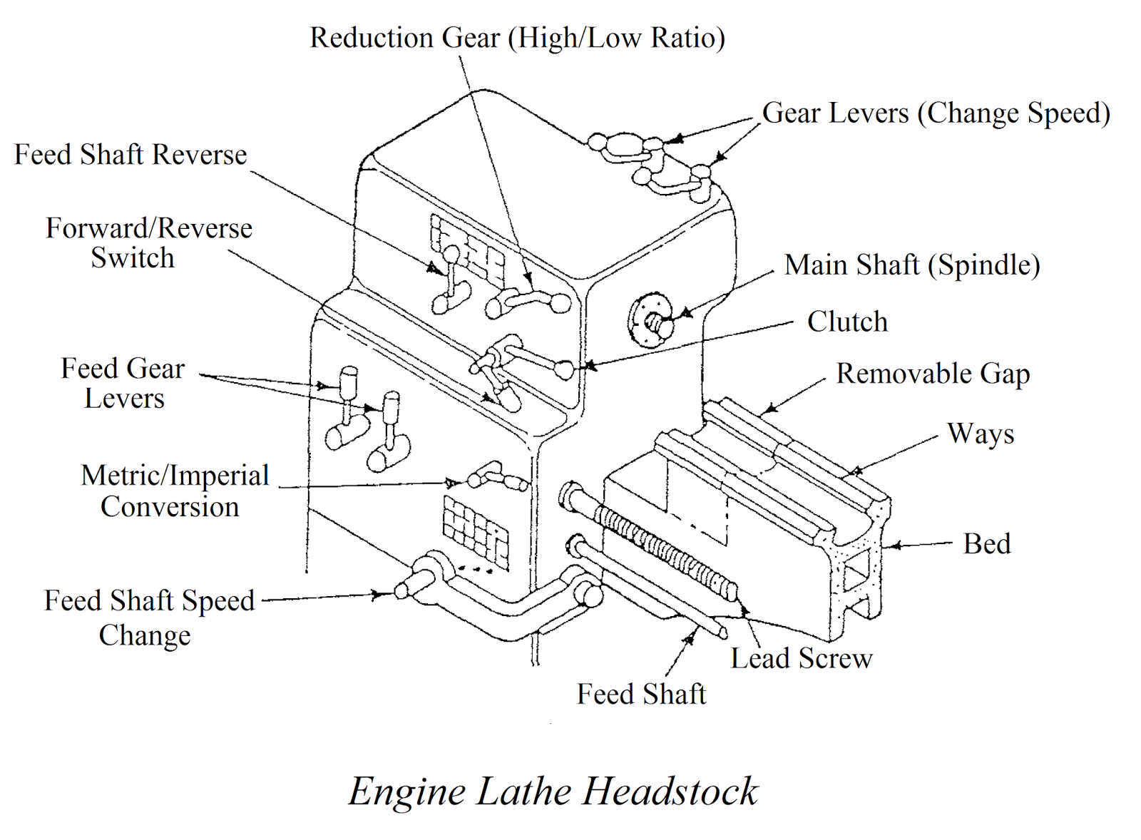 This type of lathe is often referred to as a centre lathe. Small machines  are usually mounted on a bench or a stand are sometimes called bench lathes.