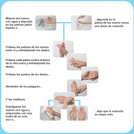 Algoritmo de lavado de manos