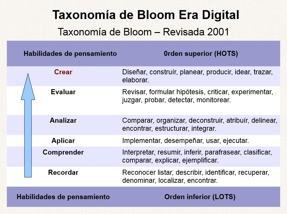 La Taxonomia De Bloom Revisada on Push Or Pull
