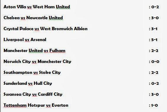 Hasil Liga Inggris, Pekan 25