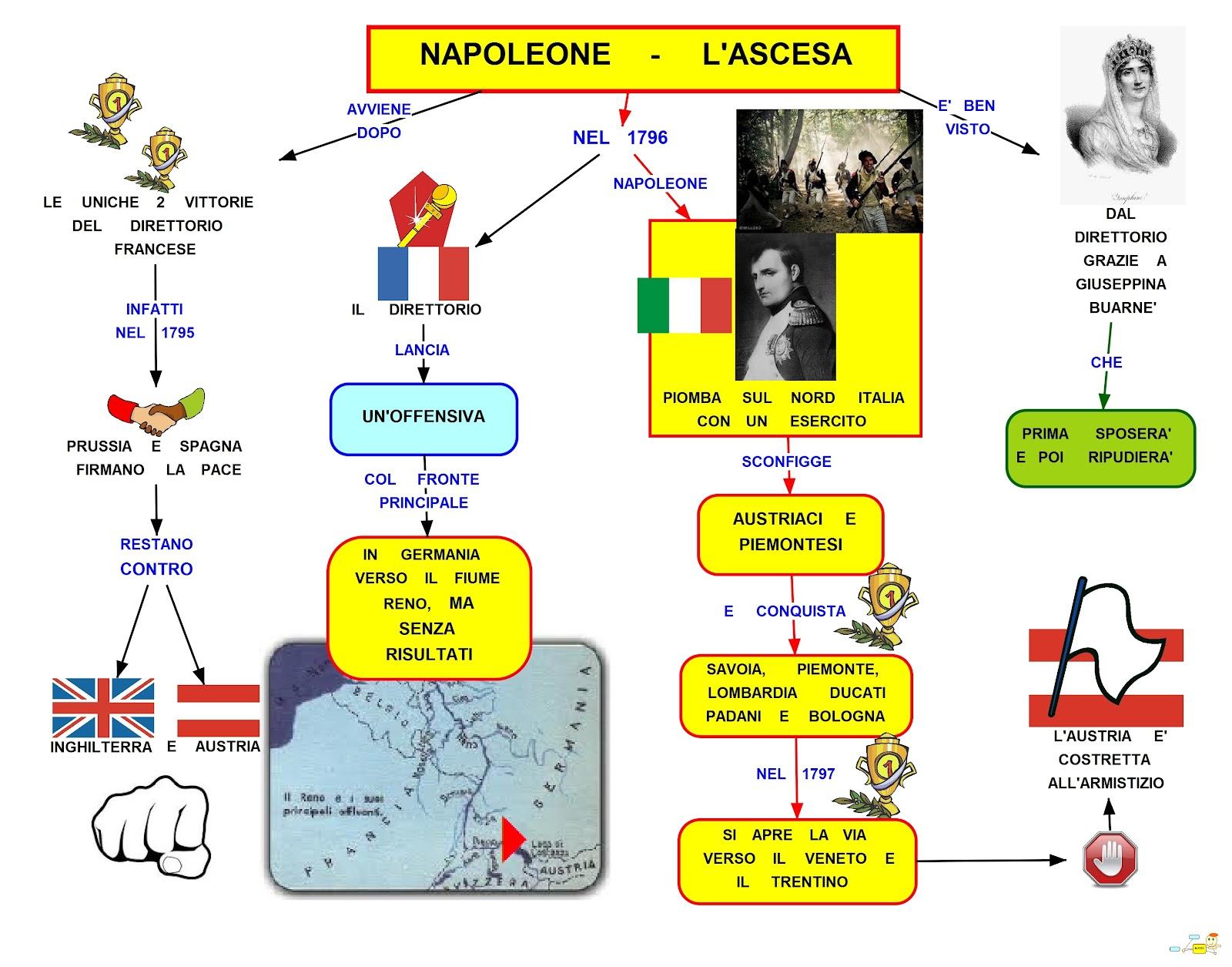Schema su Napoleone scuola media