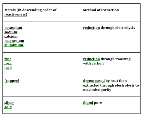extraction of metals notes pdf