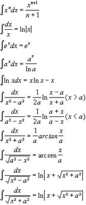 calculando ii: tabla de integrales