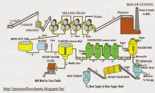 process flow sheets sugar from sugar cane production process, wiring diagram