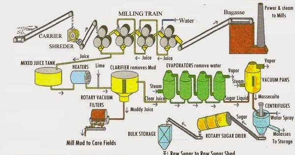 Process Flow Sheets Sugar From Sugar Cane Production Process With