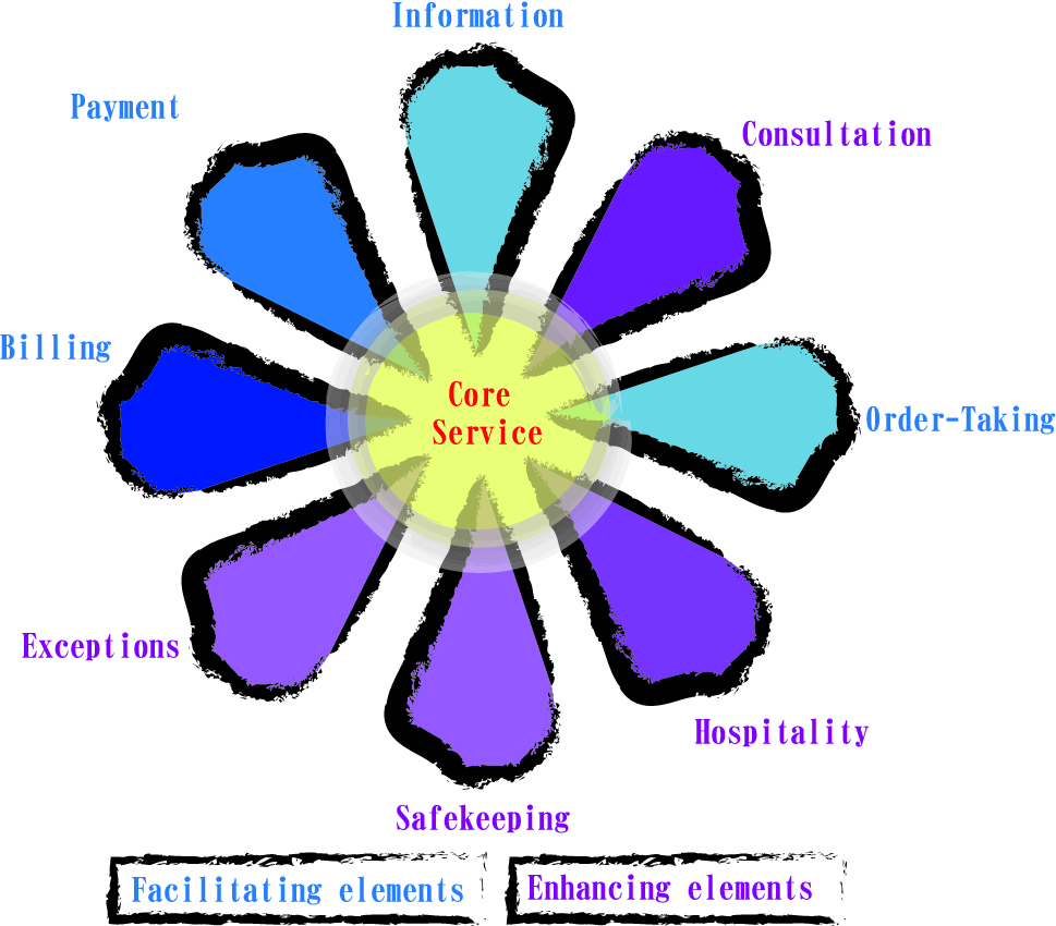 flower of service Flower of service in a restaurant 1 the flower of service 2 the flower of service 3 roles of supplementary services 4.
