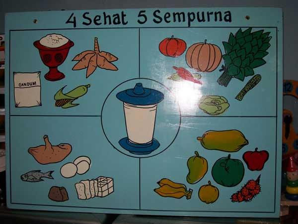Tabel Data Makanan 4 Sehat 5 Sempurna Selama 3 Hari