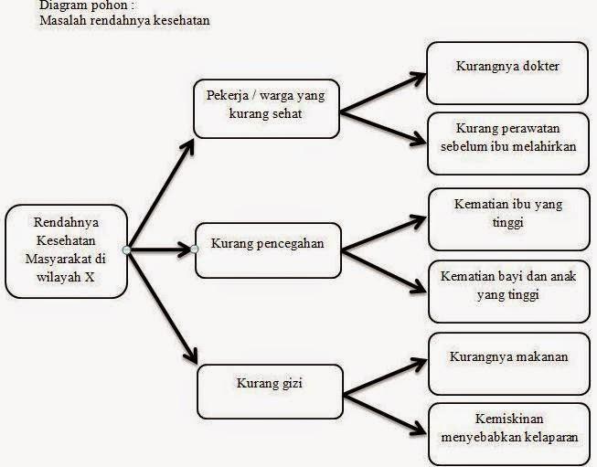 Novi fadilah sari pohon keputusan dinamakan juga diagram pohon karena bentuknya berupa diagram berikut contoh model pohon keputusan ccuart Images
