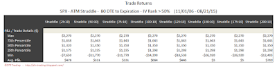 SPX Short Options Straddle 5 Number Summary - 80 DTE - IV Rank > 50 - Risk:Reward 10% Exits