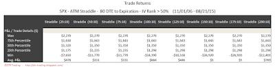 SPX Short Options Straddle 5 Number Summary - 80 DTE - IV Rank > 50 - Risk:Reward 10% Exits