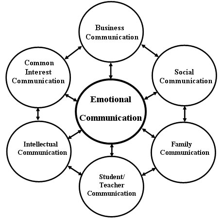 types of communication Understanding the four communication styles and personality types is critical to becomming an effective communicator learn the characteristics, strengths, and.
