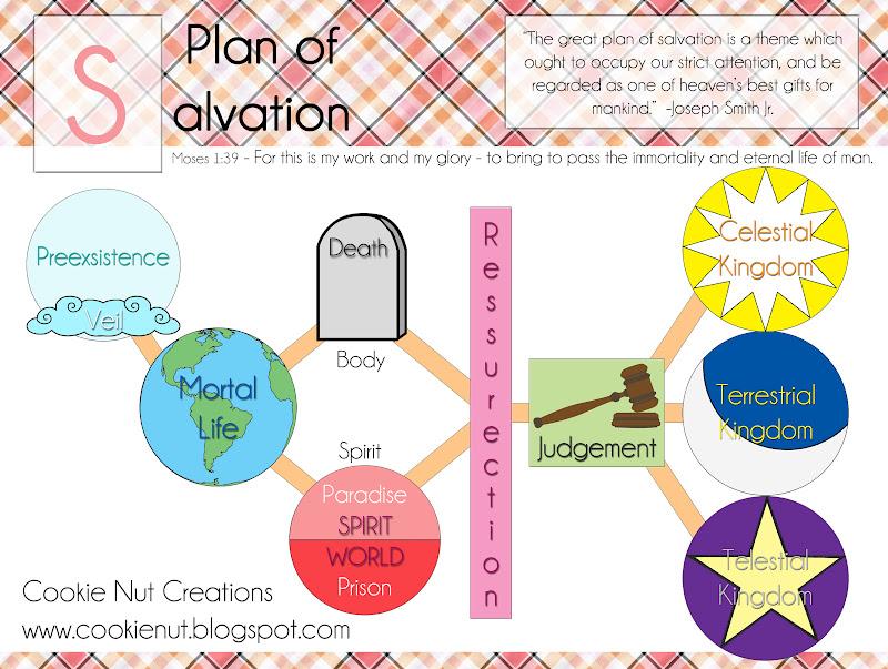 Cookie Nut Creations  Plan Of Salvation Diagram