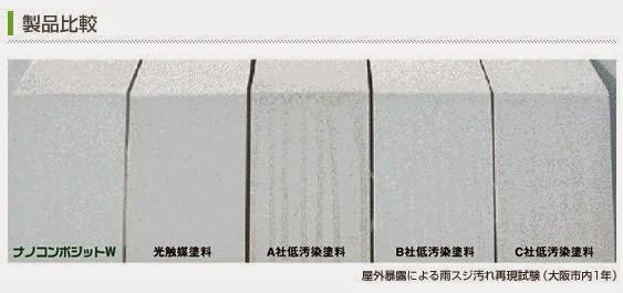 高機能塗装/屋根塗装/外壁塗装/塗装/塗替え/耐久年数/塗替え費用/地球環境対応/co2削減/無料点検/低汚染