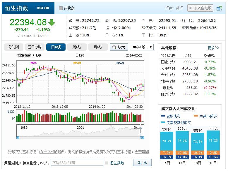 中国株コバンザメ投資 香港ハンセン指数20140220