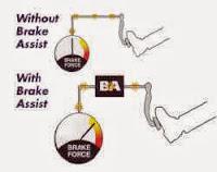 Brake Assist System