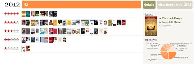letture 2012, statistiche goodreads