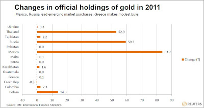 central banks increase gold holdings