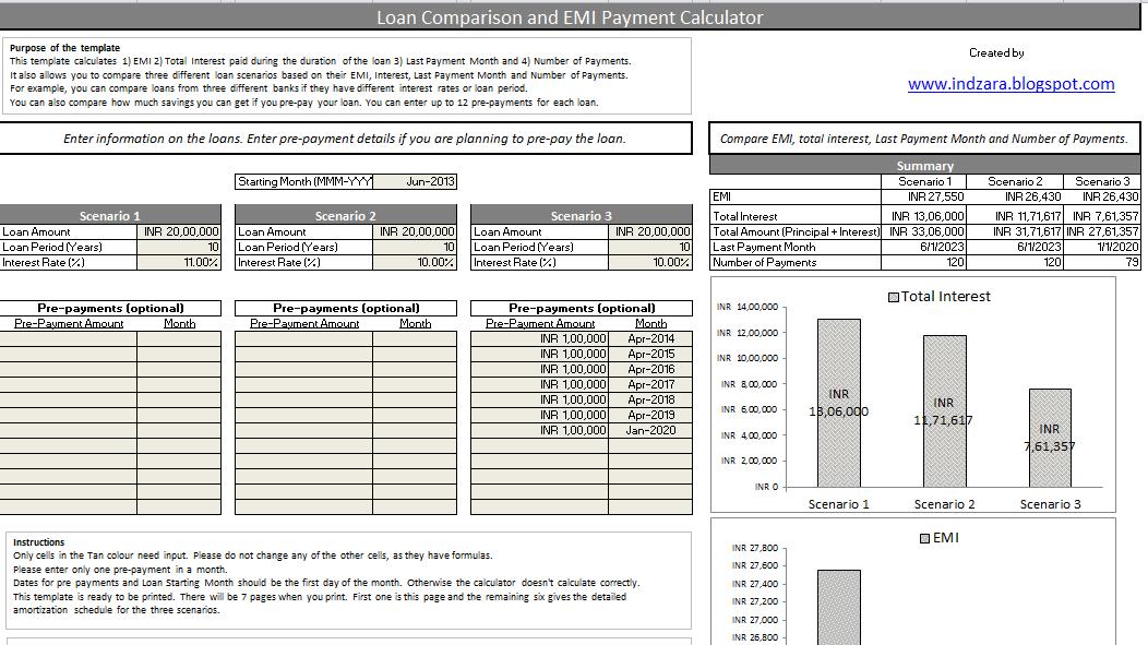 emi calculator for personal loan corporation bank loan 2nd hand car malaysia bi weekly auto