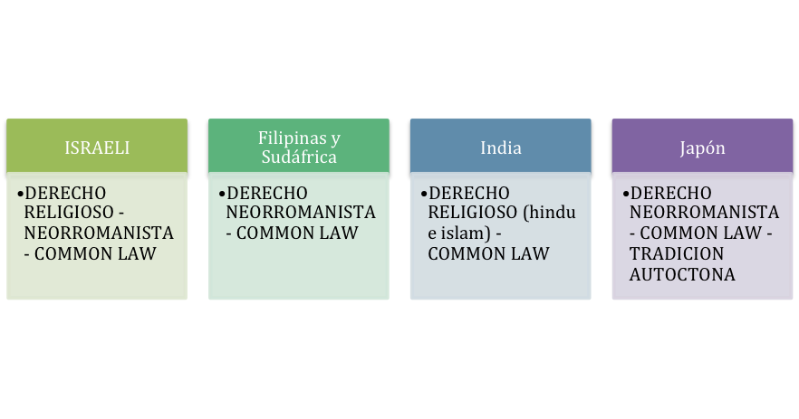 Sistemas Jurídicos : Sistemas Mixto.