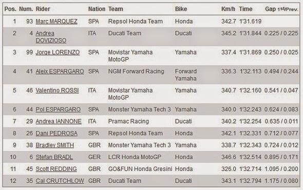 Hasil Kualifikasi Q2 MotoGP Indianapolis USA 2014