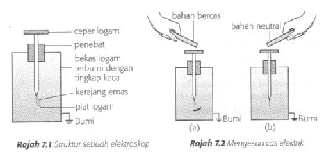 Elektroskop yang dapat mengesan daya elektrostatik