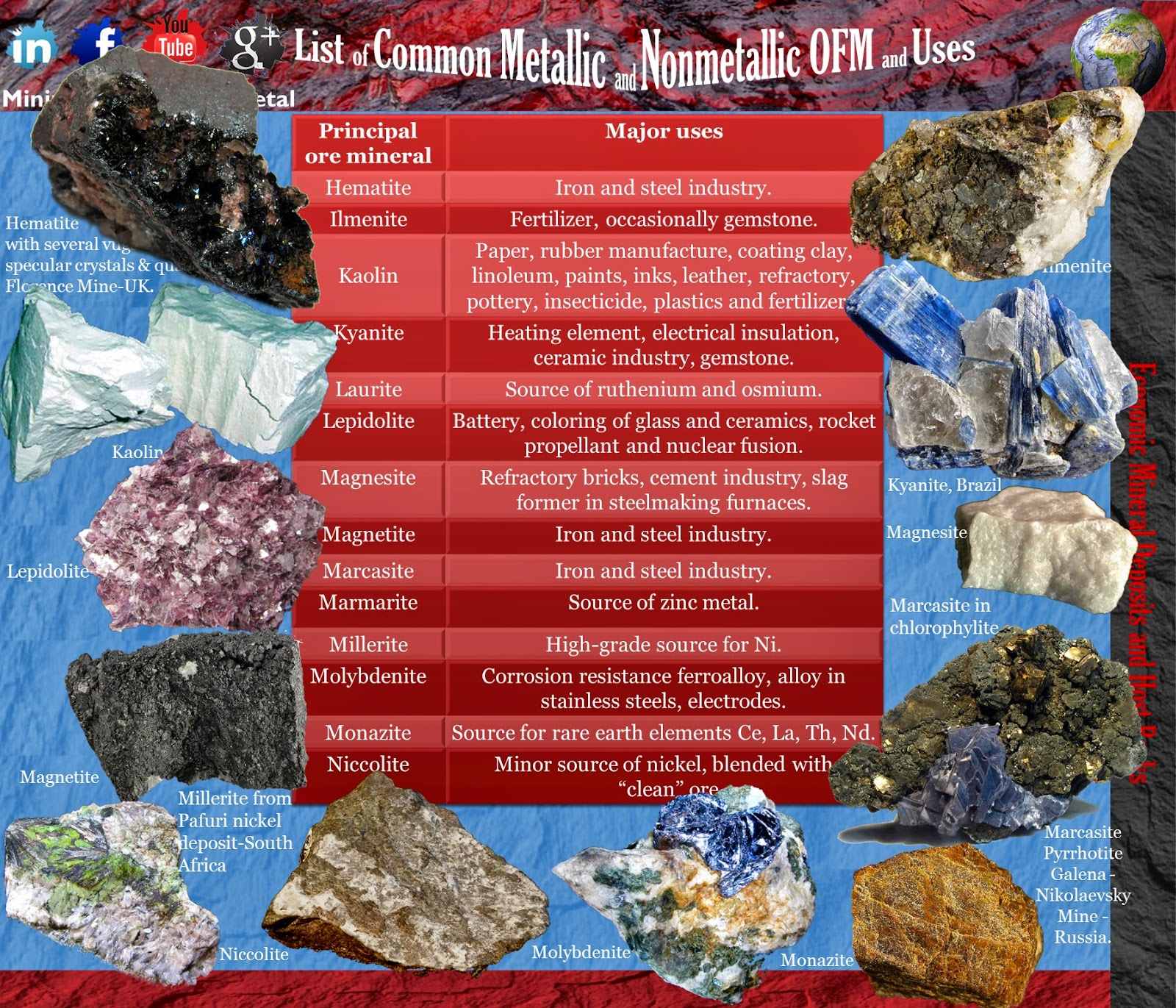 List of Common Metallic and Nonmetallic OFM and Uses 3