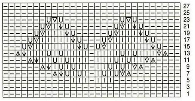 Gráfico esquema Tejido con dos agujas