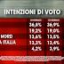 Ultimo sondaggio sulle intenzioni di voto degli italiani di Ixè per Agorà