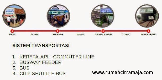 Sistem Transportasi Kereta Api - Commuter Line