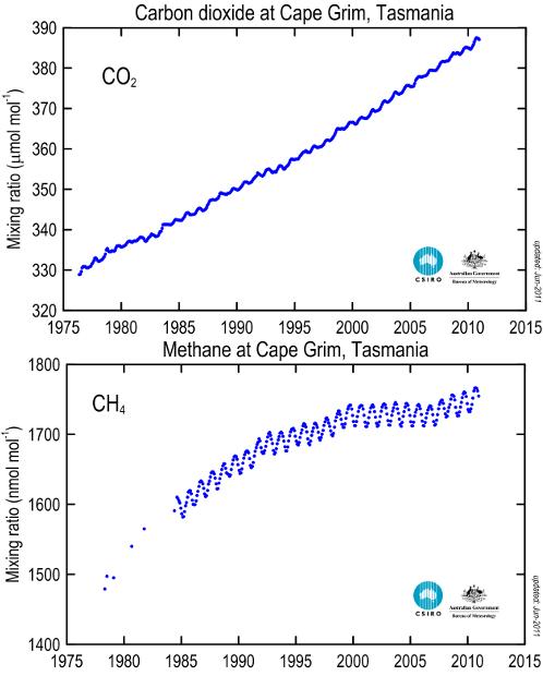 Mesures CO2 et CH4 Tasmania Csiro