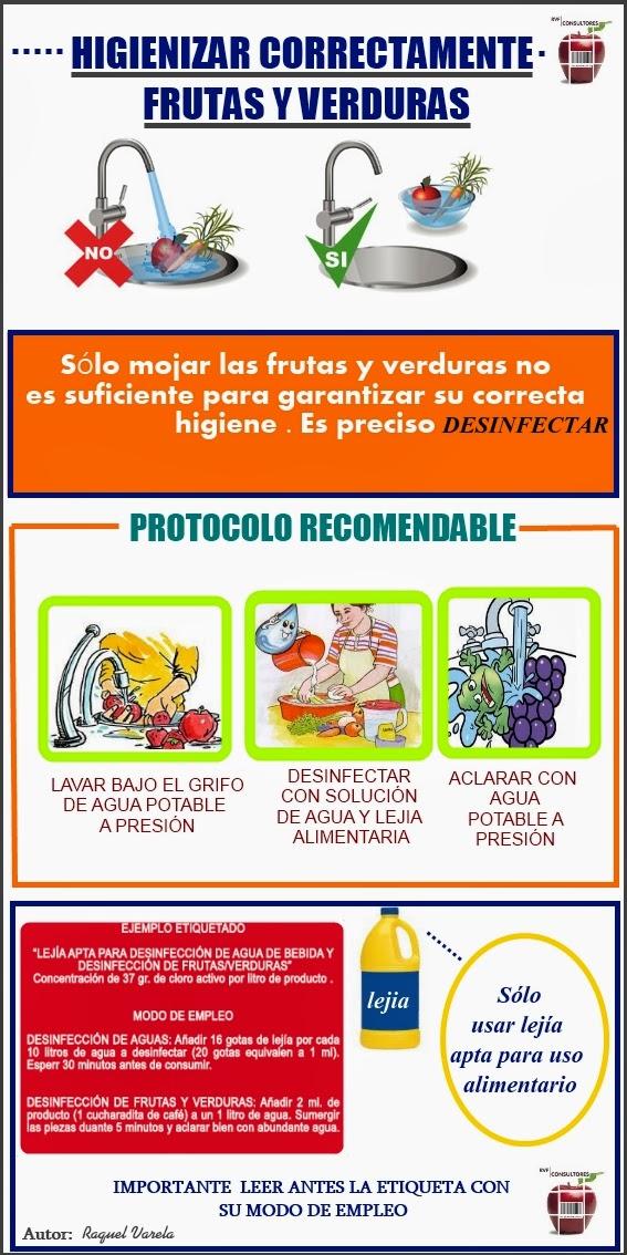 No es correcto s lo mojar bajo el grifo las frutas y for Limpieza y desinfeccion de alimentos