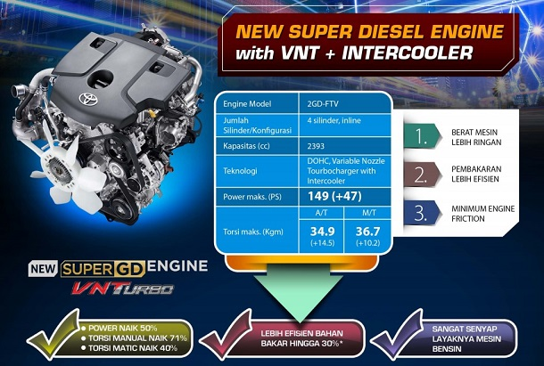Spesifikasi Mesin VNTurbo Toyota All New Kijang Innova 2016