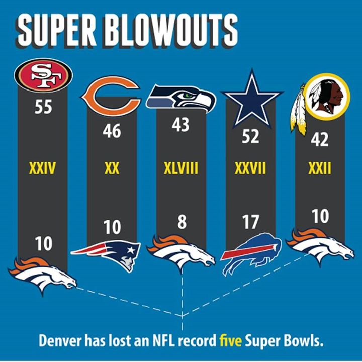 #nfl #nflmeme #superbowl #superbowlblowouts.- super bowl blowouts, 43 8, 55 10,46 10,52 17, 42 10
