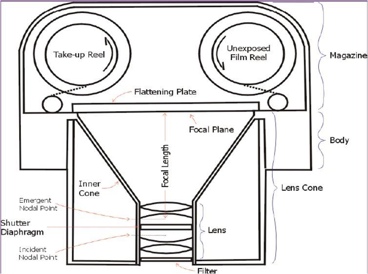 ANNAMALAI UNIVERSITY MSc Geoinformatics The Various Types Of Aerial