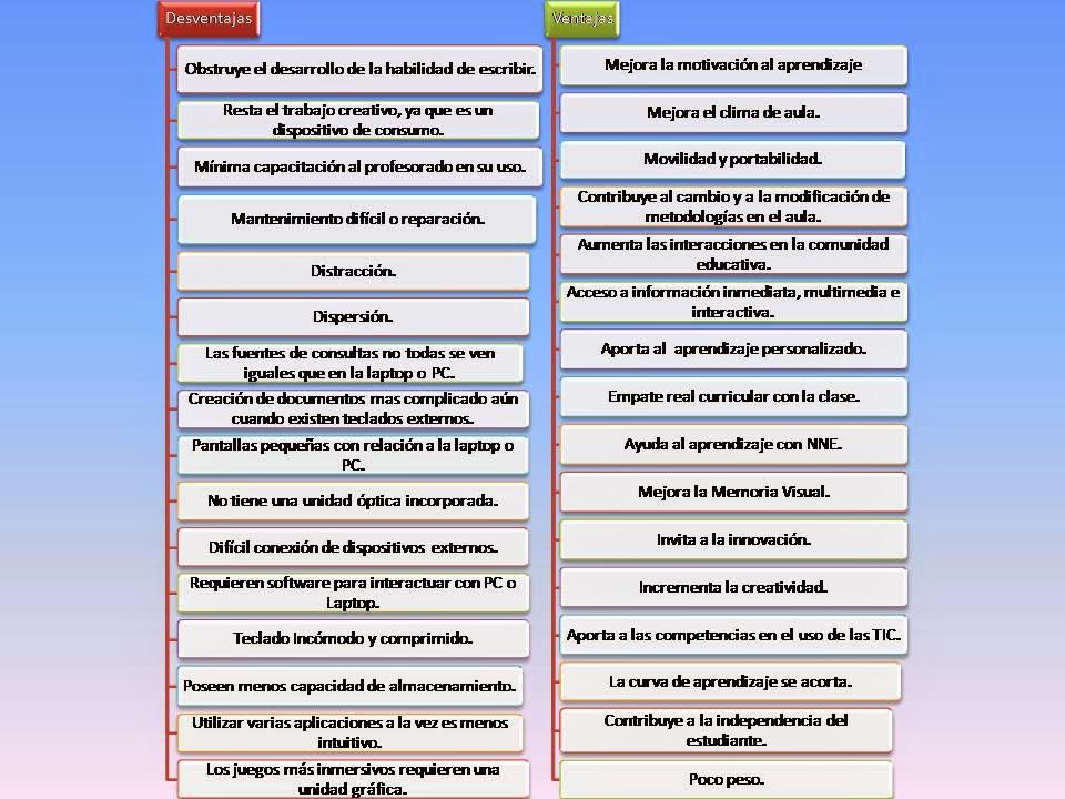 Ventajas y desventajas tablets
