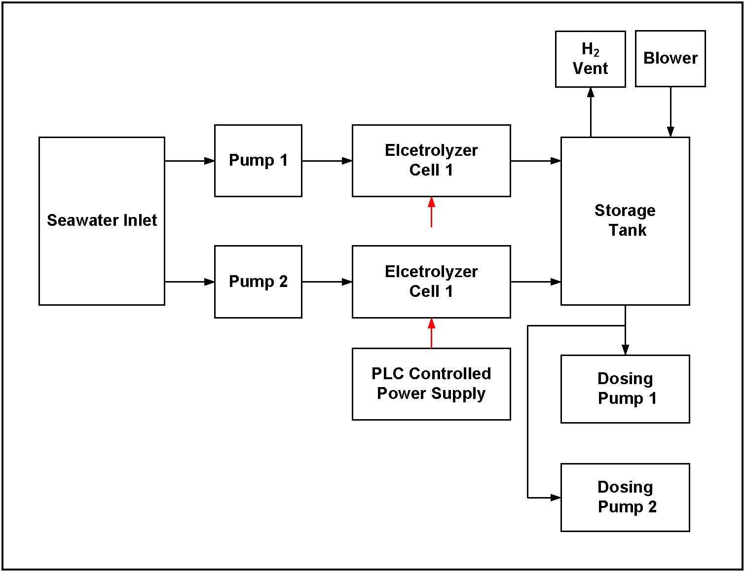 Chlorcehco Water Processing Solutions August 2013 Block Diagram For Power Supply Is Given Below The Of System Shown