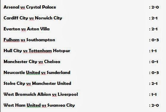Liga Inggris, Hasil, Pekan 24