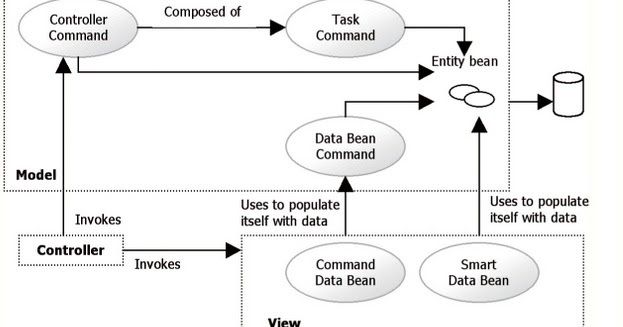 websphere commerce design command mvc ejb design pattern