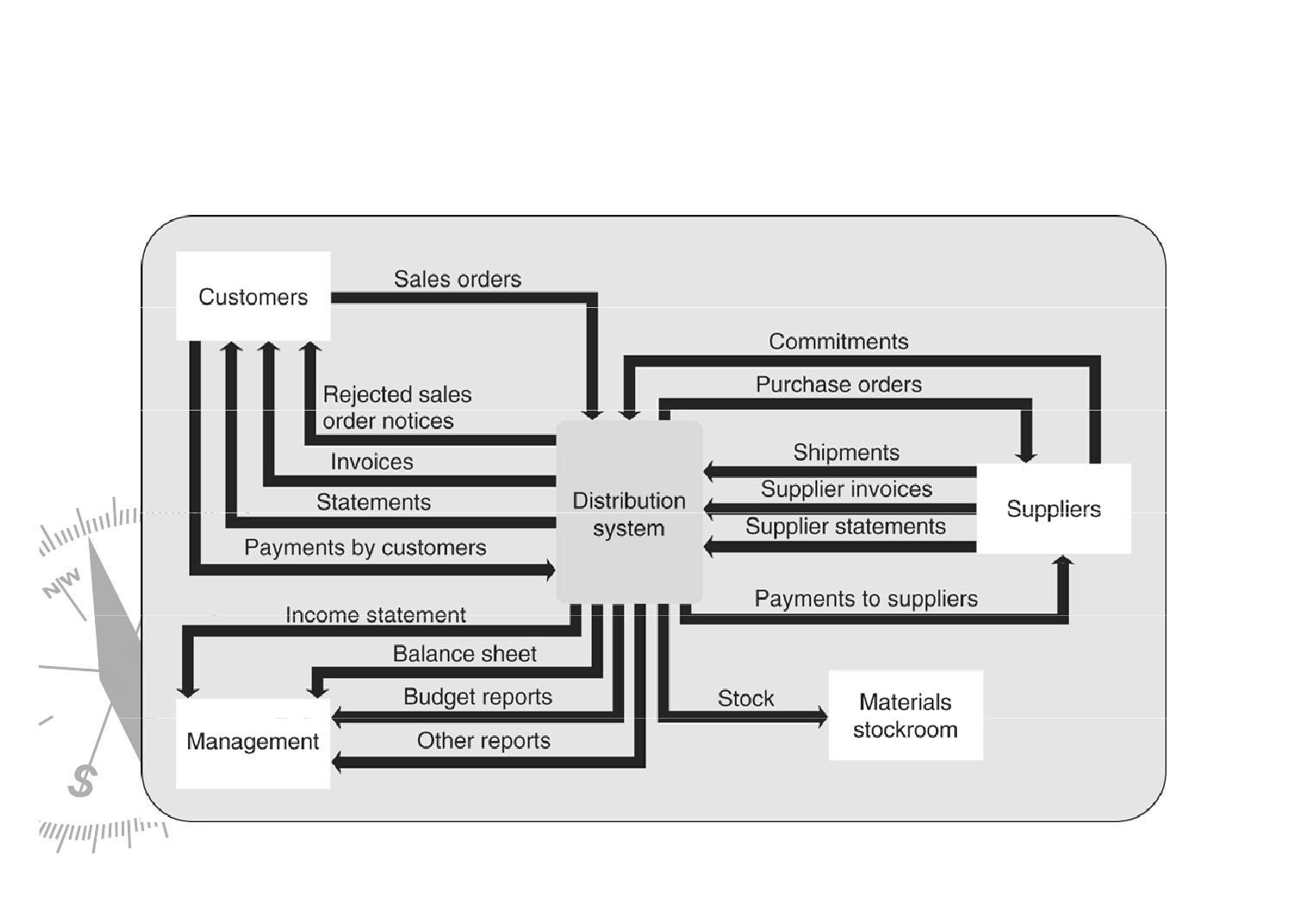 Resume sistem informasi manajemen oktober 2015 figur 82 adalah diagram konteks sistem distribusi ccuart Image collections
