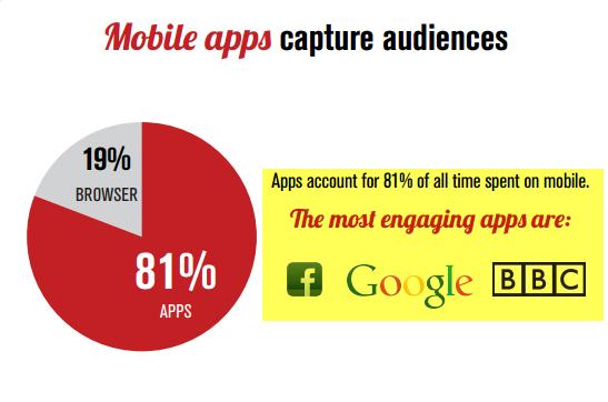 """""""mobile app usahe in UK"""""""