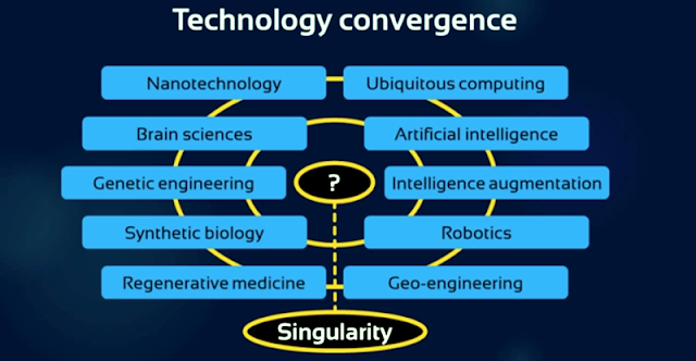 Lead up to the Singularity