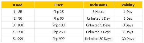 Sun Cellular Mobile Internet Rates
