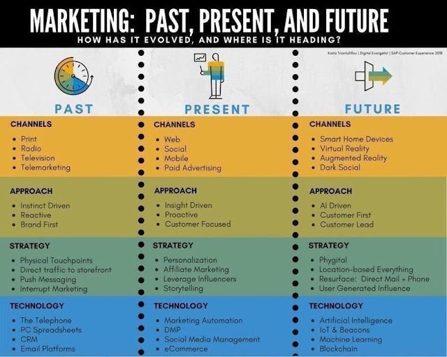 Marketing in past - present and future