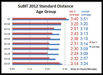 triathlon average finish time