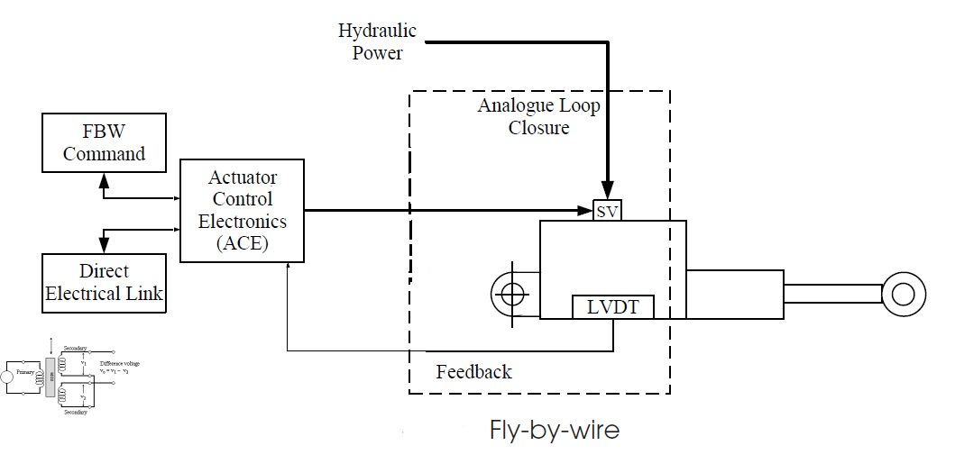 fly+by+wire+schematic fly by wire diagram fly by wire steering \u2022 wiring diagrams j  at gsmportal.co