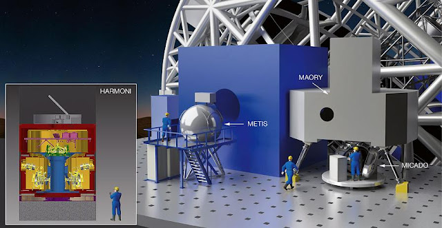The ESO Council has authorised the Director General to sign the contracts for the first set of instruments for the E-ELT. These huge and innovative tools to analyse the light collected by the giant telescope will allow the E-ELT to address a wide range of astronomical questions soon after its completion. This instrumentation package comprises a near-infrared imager with spectroscopic capability (MICADO), a multi-conjugate adaptive optics unit (MAORY), which will feed MICADO (and possibly additional future instruments); an integral field spectrograph (HARMONI), along with development of its laser tomography adaptive optics system to preliminary design review level; and a mid-infrared imager and spectrometer (METIS).  This indicative artist's impression shows the rough location of METIS (left) and to the right MAORY above MICADO on the Nasmyth platform of the E-ELT.  Credit: NOVA/METIS/MAORY/MICADO/HARMONI